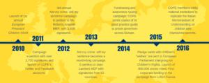 Campaign timeline COPE