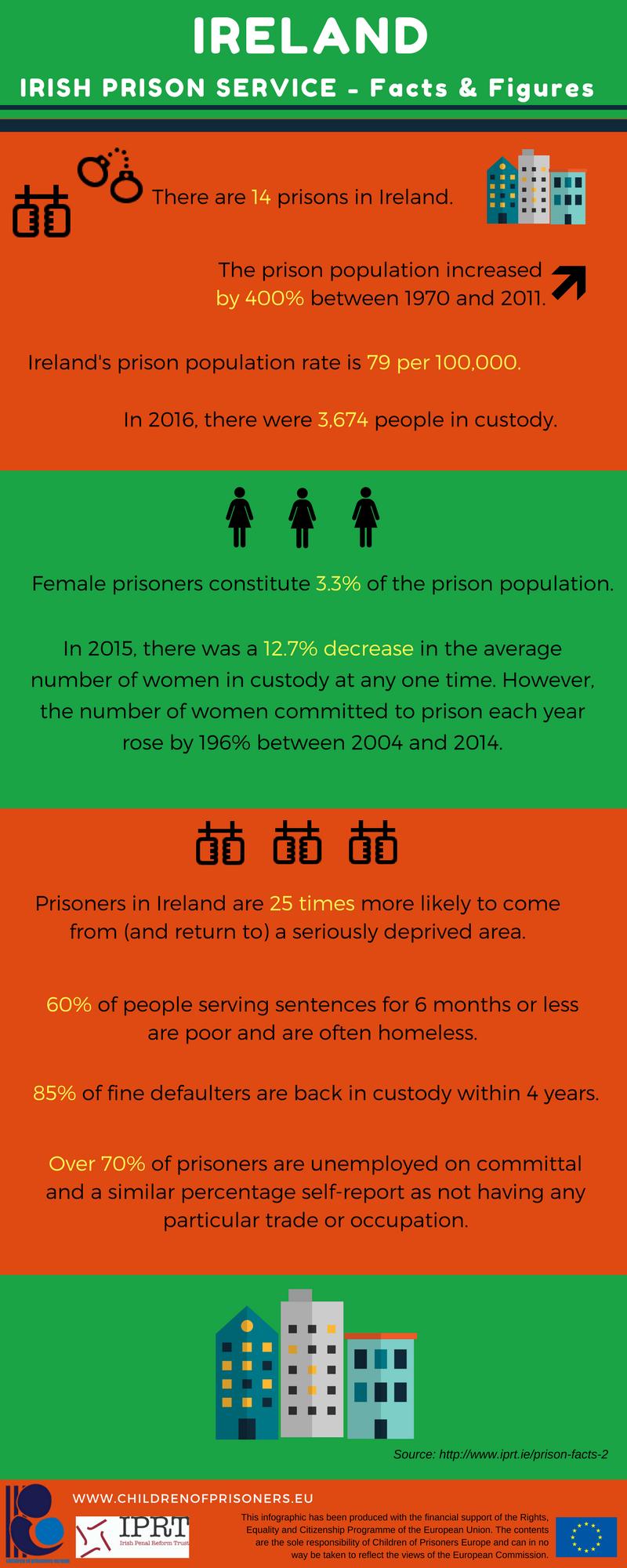Statistics Ireland | Children of prisoners